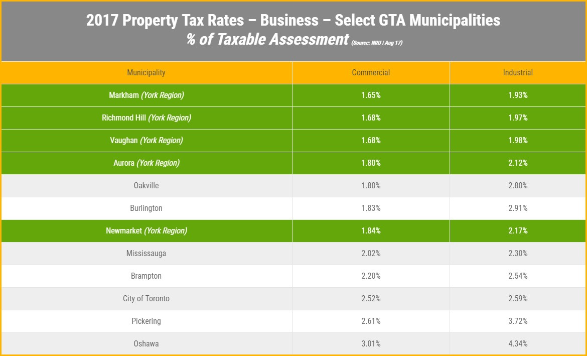 GTA Tax Rates