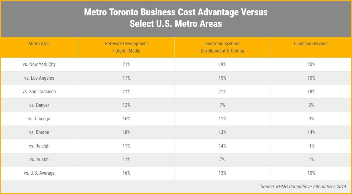 Metro Toronto Versus USA Cost Advantage