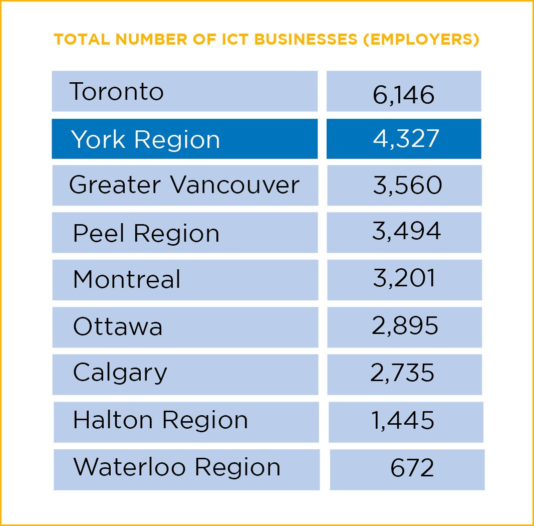 Total Number of ICT Businesses (Employers)