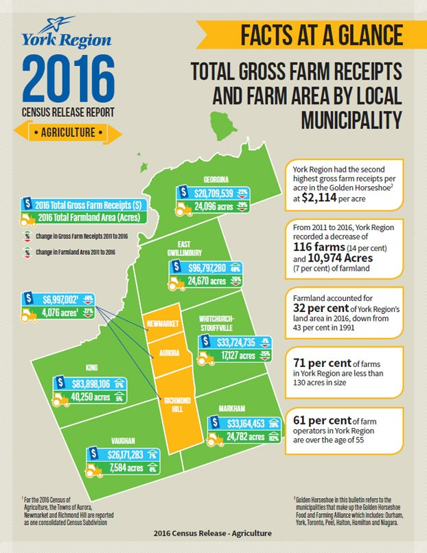 York Region Agriculture Census Info