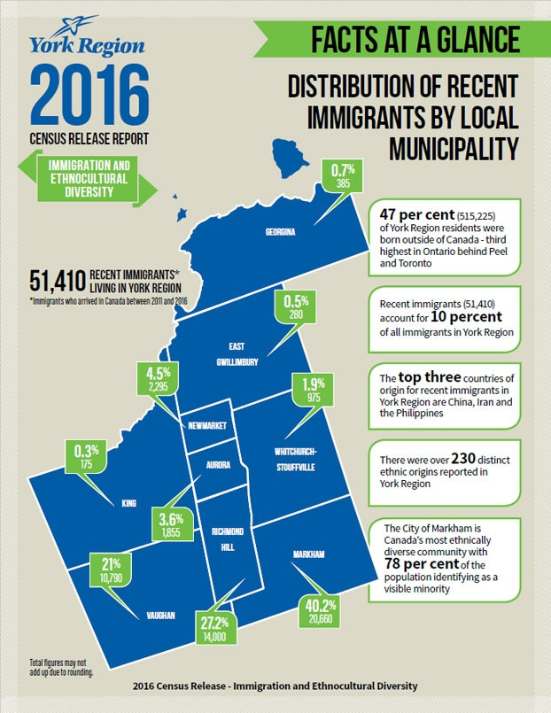 York Region Immigration Census Info