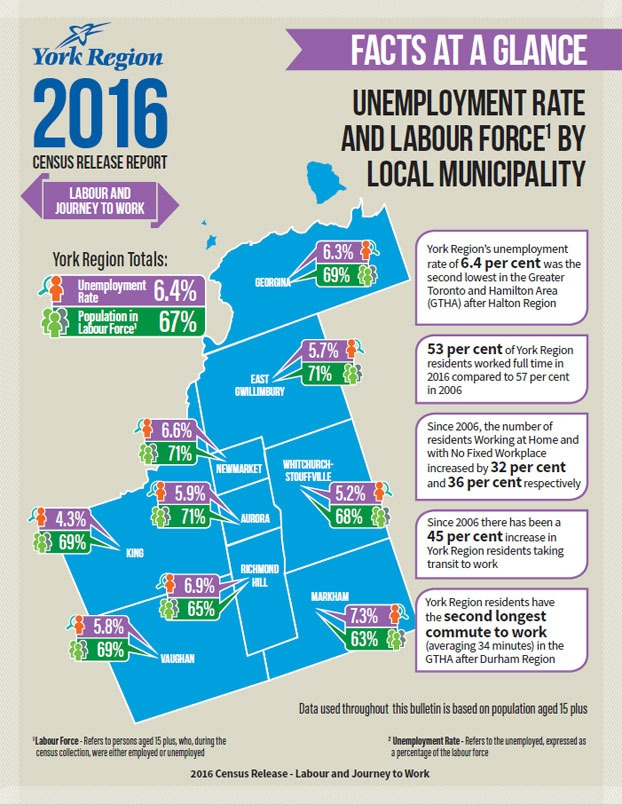 York Region Labour Census Info