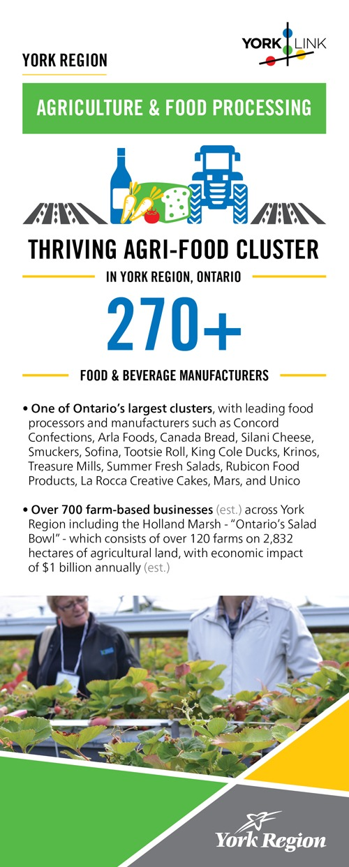 York Region Agri-Food Profile Card