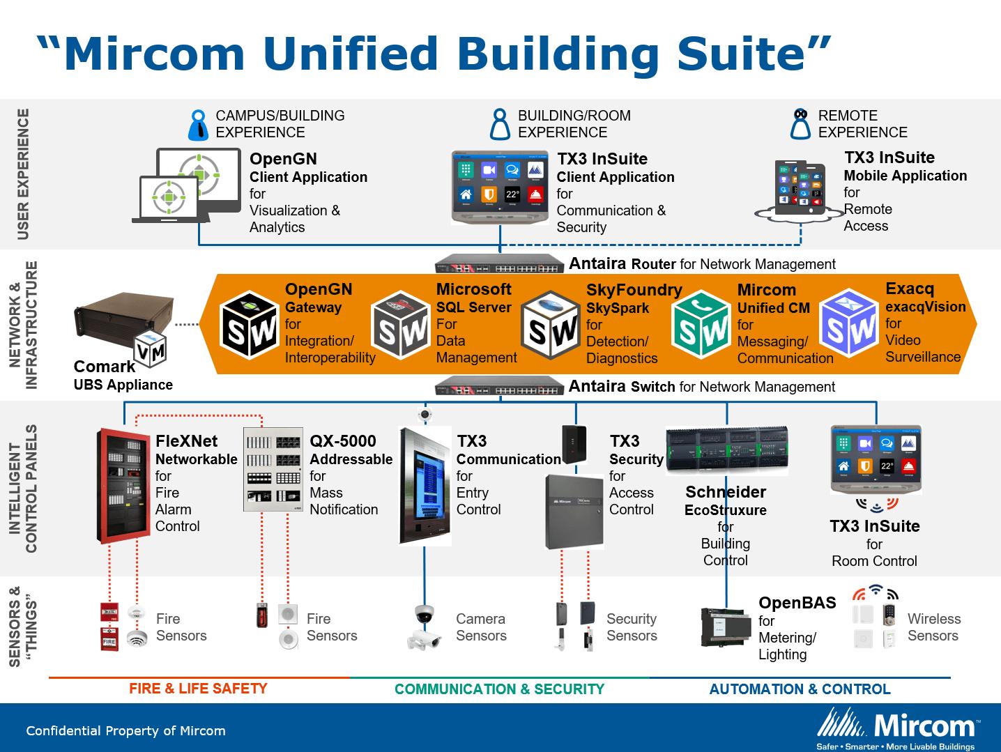 Mircom Unified Building Suite