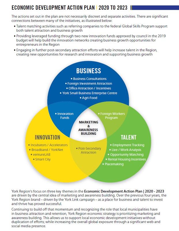 York Region Economic Development Action Plan 2020 to 2023 Appendices