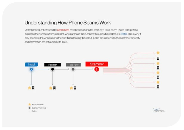 Graph about understanding phone scams
