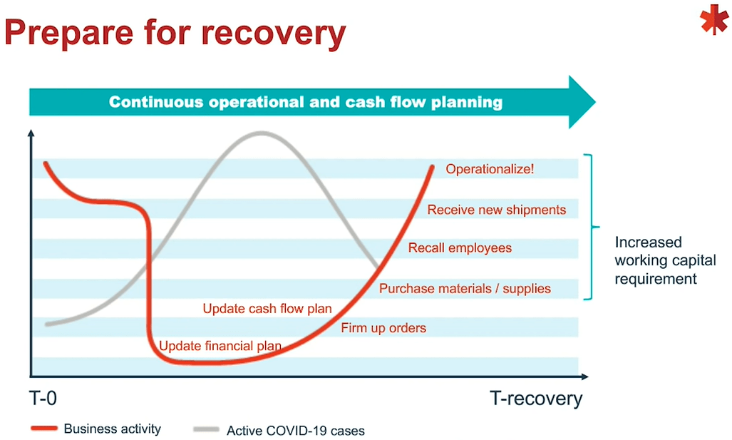 BDC prepare for recovery chart